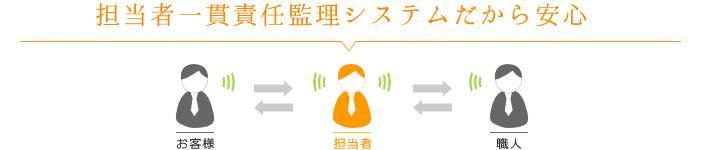 一貫制と分業制の違い・・・ | 熊本市で手刻みによる注文住宅の工務店 ...